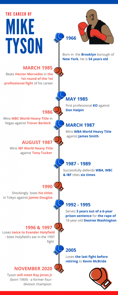 Infographic - Mike Tyson career